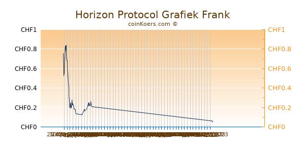 Horizon Protocol Grafiek 1 Jaar