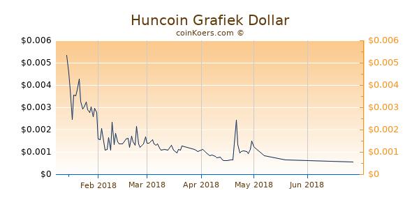 Huncoin Chart 3 Monate