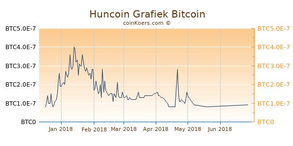 Huncoin Grafiek 1 Jaar