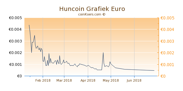 Huncoin Grafiek 3 Maanden