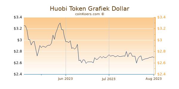 Huobi Token Chart 3 Monate