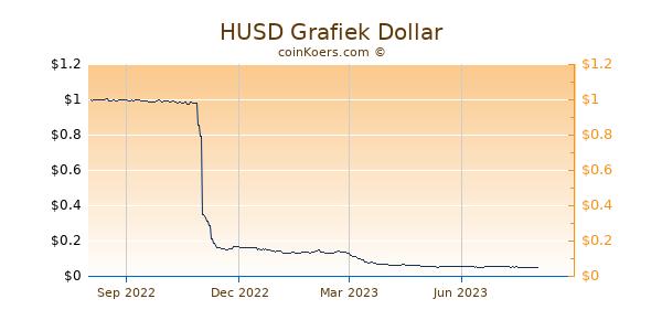HUSD Grafiek 1 Jaar