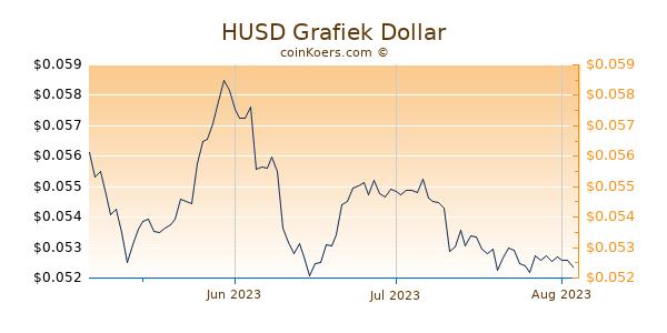 HUSD Chart 3 Monate
