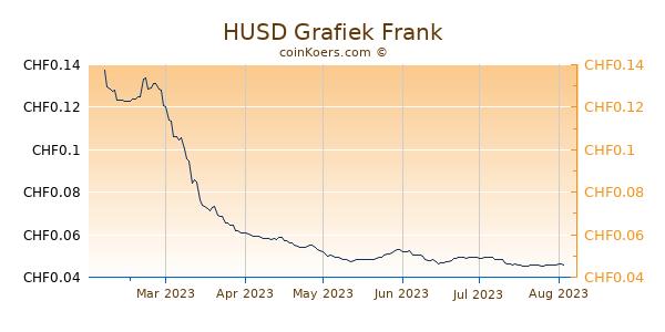 HUSD Grafiek 6 Maanden