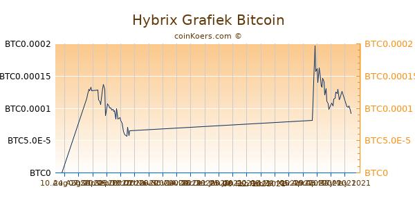Hybrix Grafiek 6 Maanden