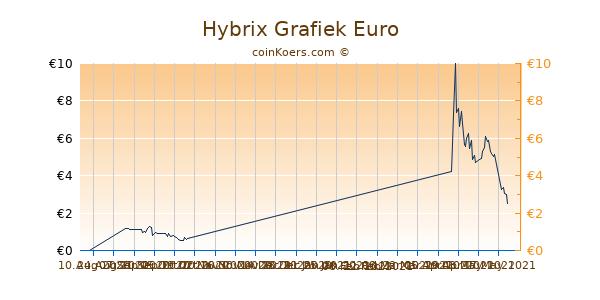 Hybrix Grafiek 3 Maanden