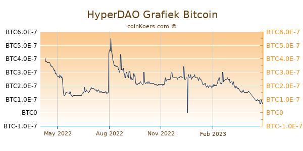 HyperDAO Grafiek 1 Jaar