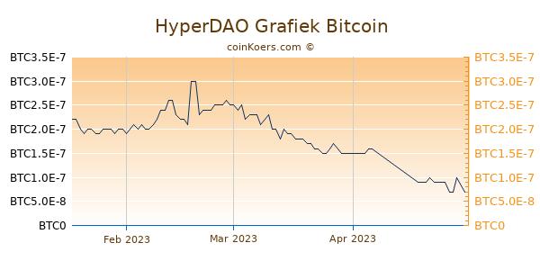 HyperDAO Grafiek 3 Maanden