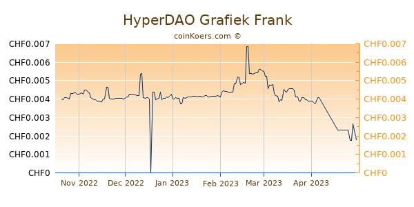 HyperDAO Grafiek 6 Maanden