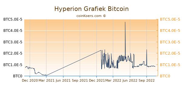 Hyperion Grafiek 1 Jaar
