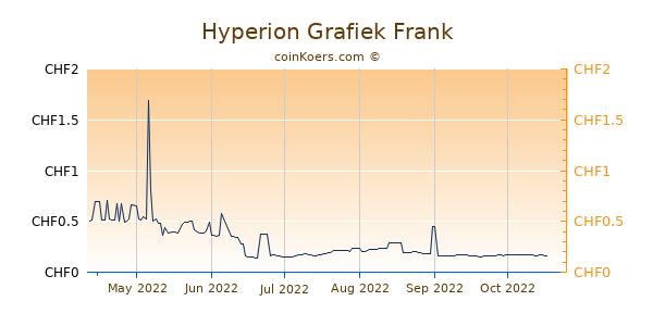 Hyperion Grafiek 6 Maanden