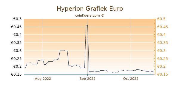 Hyperion Grafiek 3 Maanden