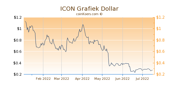 ICON Grafiek 6 Maanden