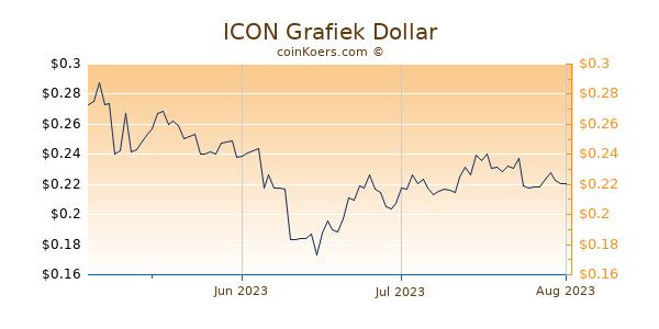 ICON Chart 3 Monate