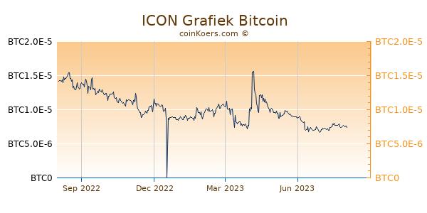 ICON Grafiek 1 Jaar