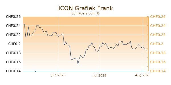ICON Grafiek 3 Maanden
