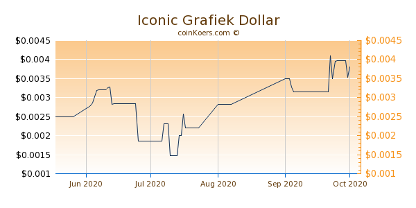 Iconic Chart 3 Monate