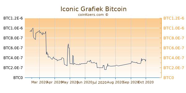 Iconic Grafiek 6 Maanden