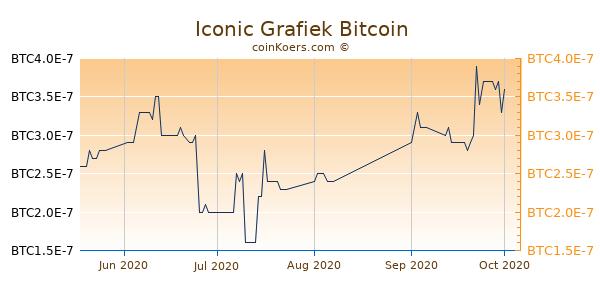 Iconic Grafiek 3 Maanden
