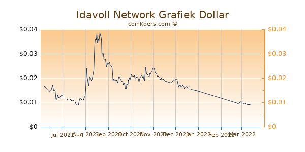 Idavoll Network Grafiek 6 Maanden