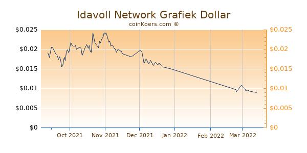 Idavoll Network Chart 3 Monate