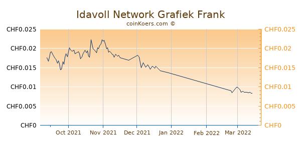 Idavoll Network Grafiek 3 Maanden