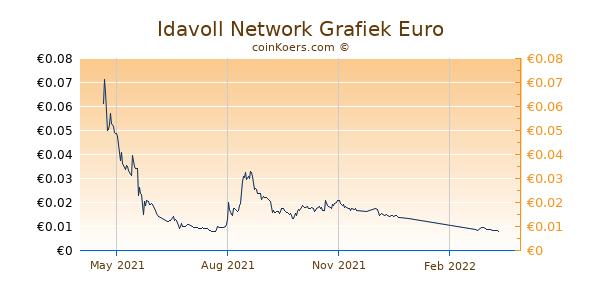 Idavoll Network Grafiek 1 Jaar