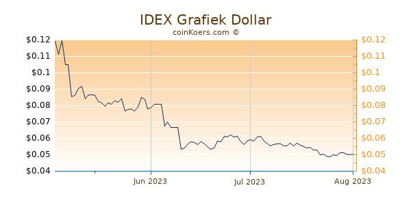 IDEX Chart 3 Monate