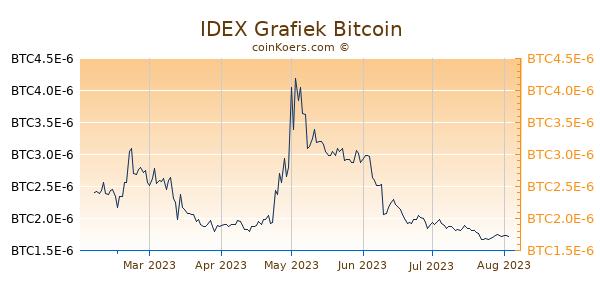 IDEX Grafiek 6 Maanden