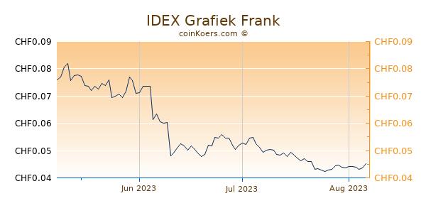 IDEX Grafiek 3 Maanden
