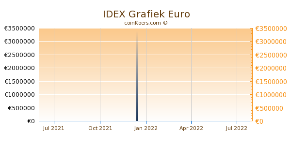 IDEX Grafiek 1 Jaar