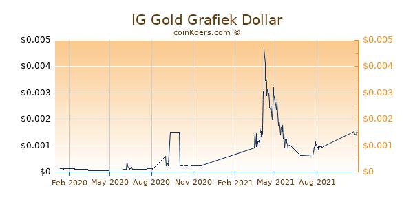 IG Gold Grafiek 1 Jaar