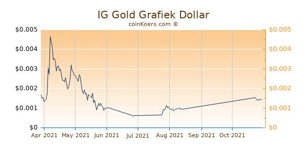 IG Gold Chart 3 Monate