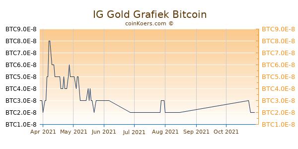 IG Gold Grafiek 3 Maanden