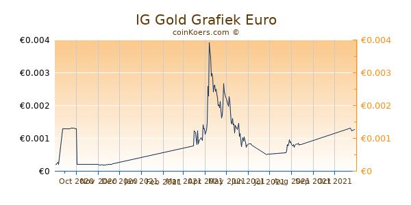 IG Gold Grafiek 6 Maanden