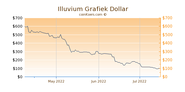 Illuvium Chart 3 Monate