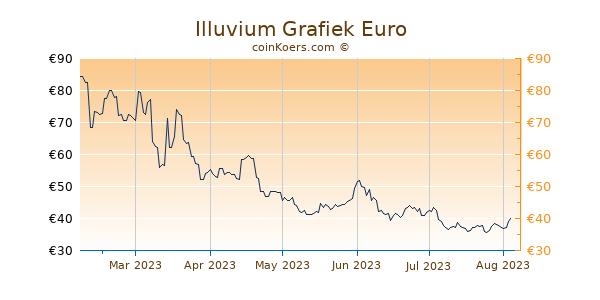 Illuvium Grafiek 6 Maanden