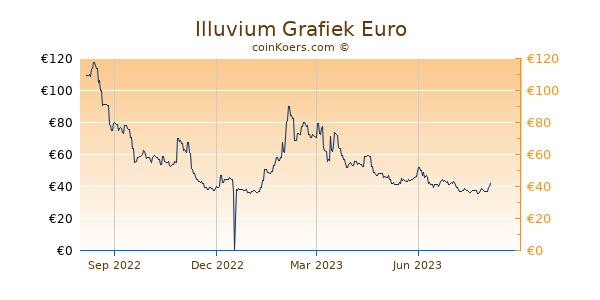 Illuvium Grafiek 1 Jaar