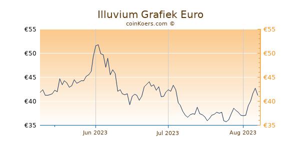 Illuvium Grafiek 3 Maanden