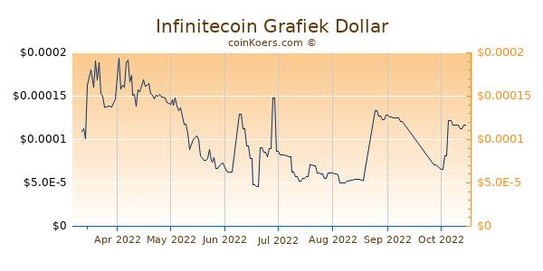 Infinitecoin Grafiek 6 Maanden