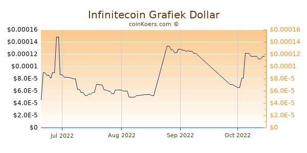 Infinitecoin Chart 3 Monate
