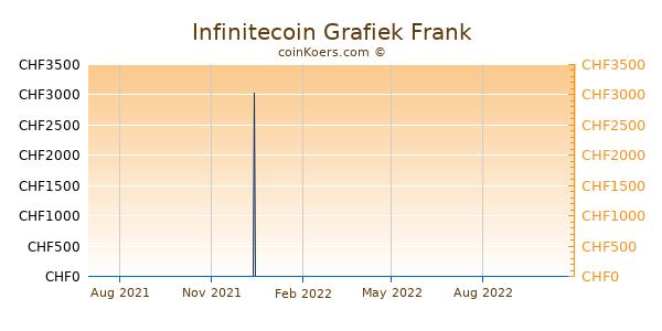 Infinitecoin Grafiek 1 Jaar