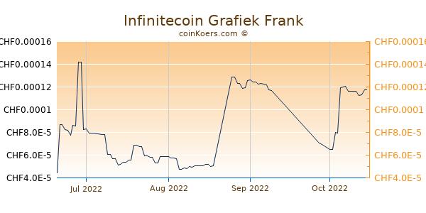 Infinitecoin Grafiek 3 Maanden