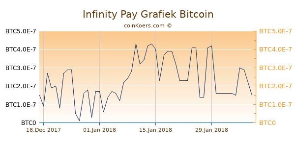 Infinity Pay Grafiek 6 Maanden