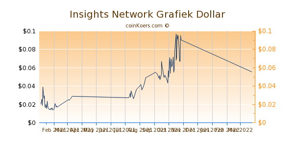 Insights Network Chart 3 Monate