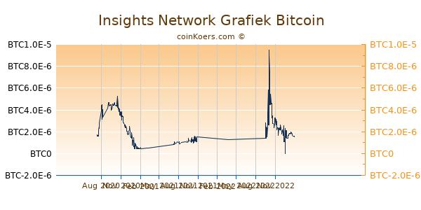 Insights Network Grafiek 1 Jaar