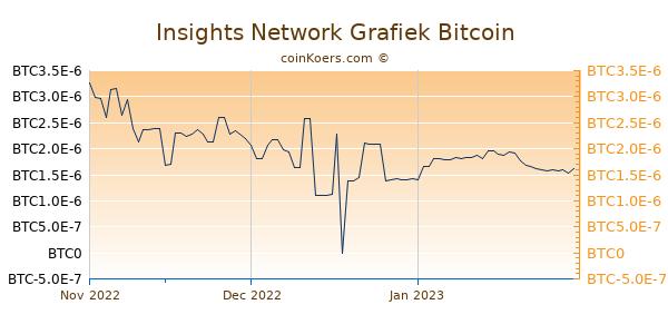 Insights Network Grafiek 3 Maanden