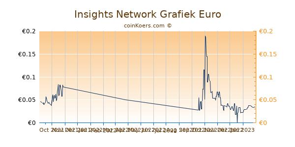 Insights Network Grafiek 6 Maanden