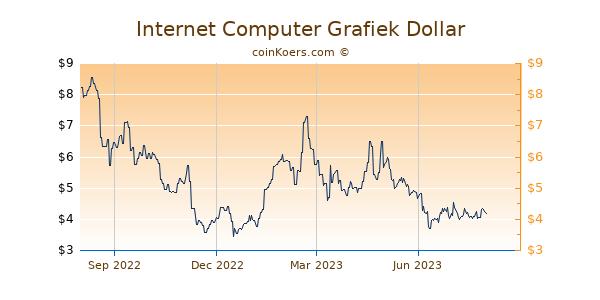 Internet Computer Grafiek 1 Jaar