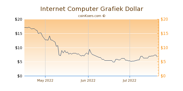 Internet Computer Chart 3 Monate